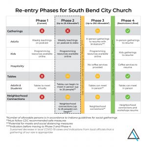 SBCC Re-entry Phases